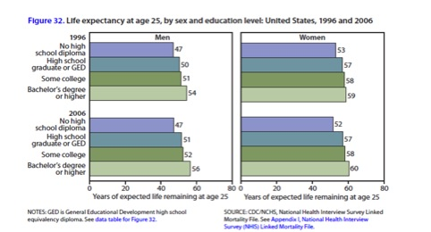 life expectancy by age and sex table in Pomona